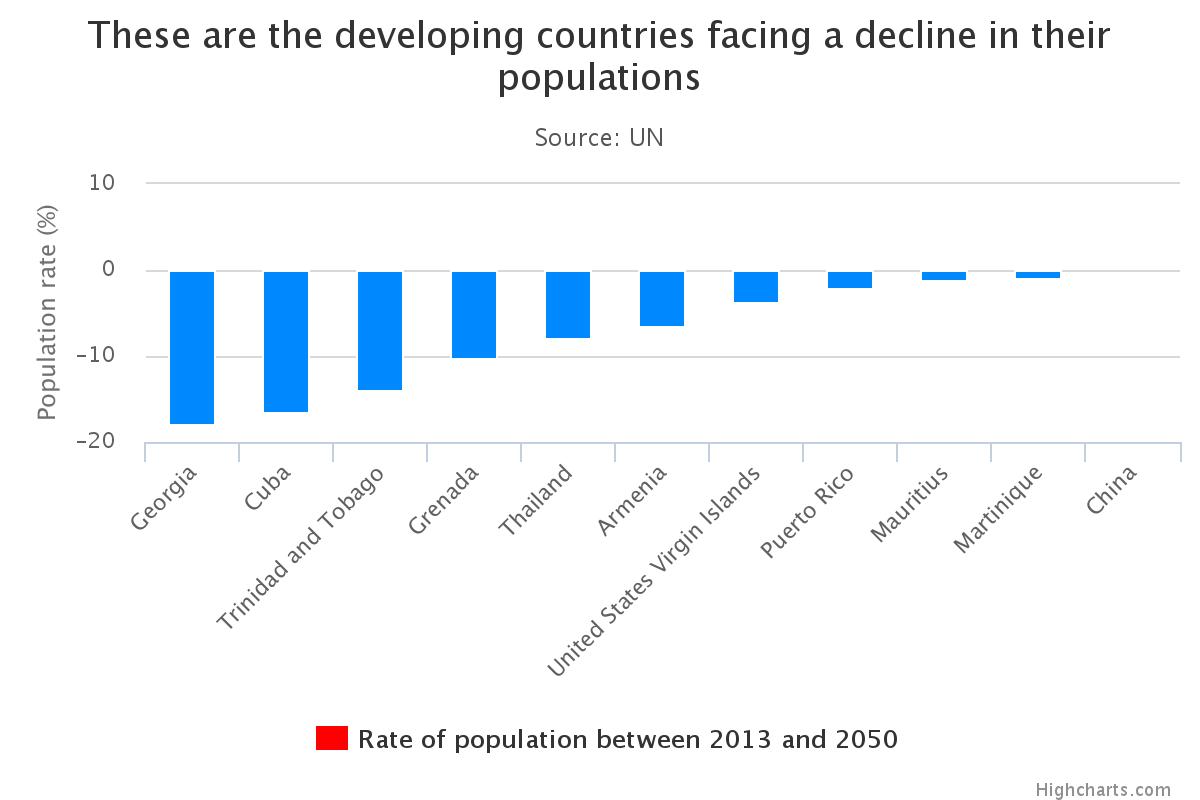 popolazione mondiale, istogrammi con nomi Paesi in via di sviluppo
