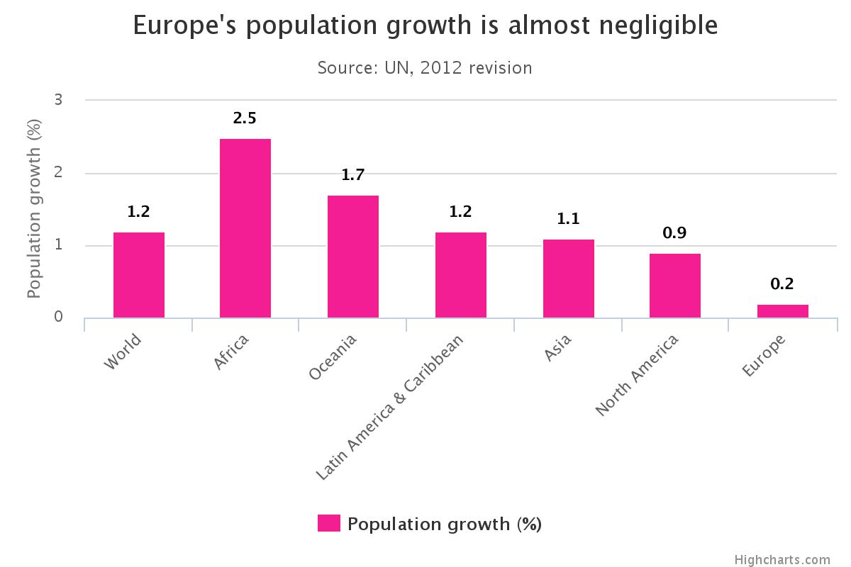 popolazione mondiale, istogrammi con tassi di crescita popolazione