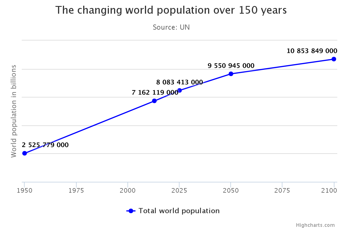 popolazione mondiale, curva con ii miliardi di abitanti della Terra