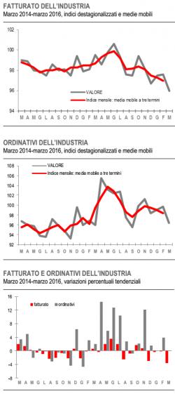La crisi economica non � finita, da mesi fatturato dell�industria ancora in calo, che succede?