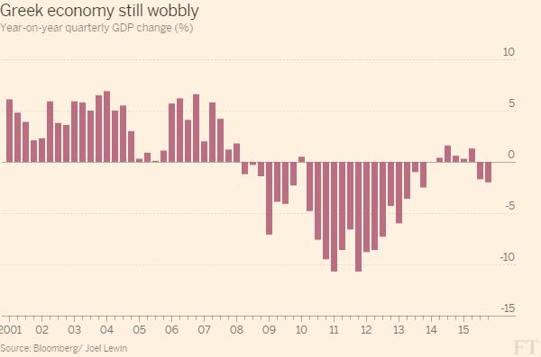 crisi greca, istogrammi del PIL trimestrale