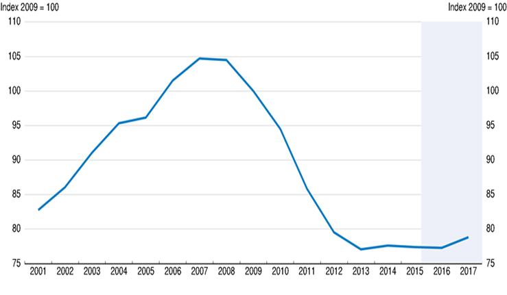 crisi greca , curva del PIL