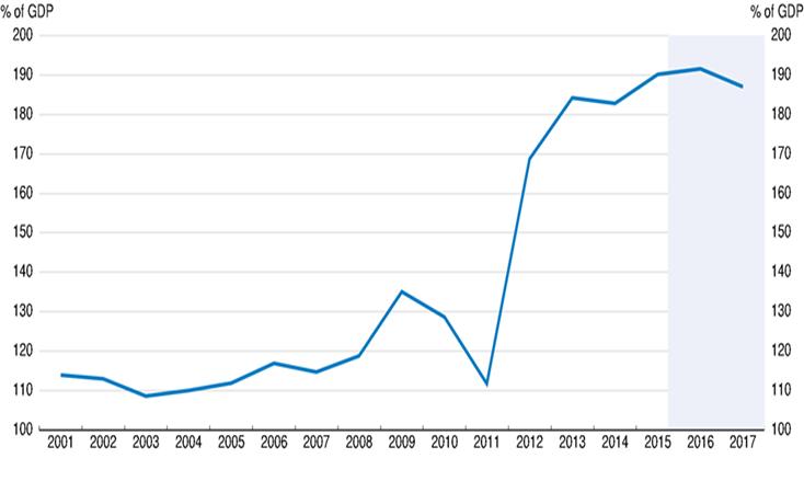crisi greca, curva del debito