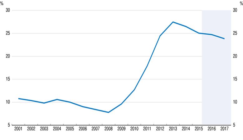 crisi greca, curva della disoccupazione