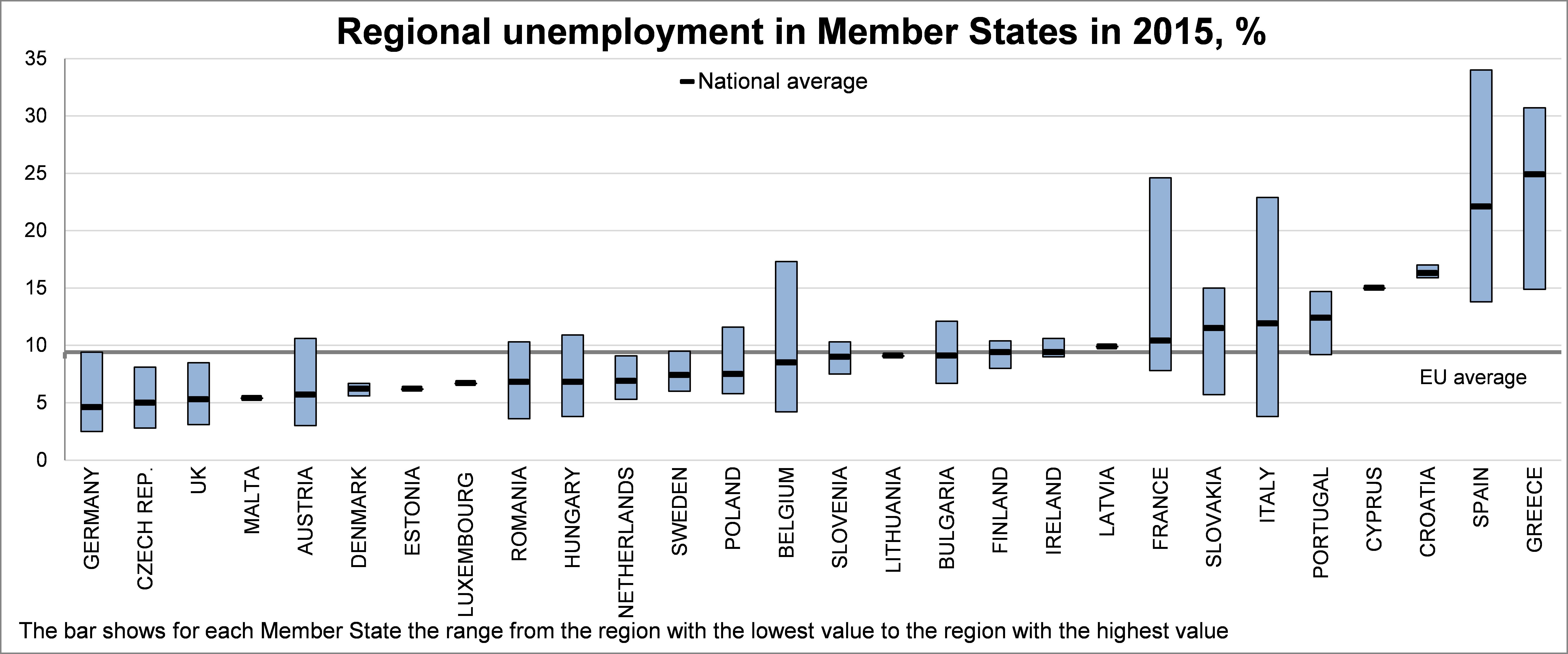 disoccupazione in Europa, istogrammi con nomi dei Paesi