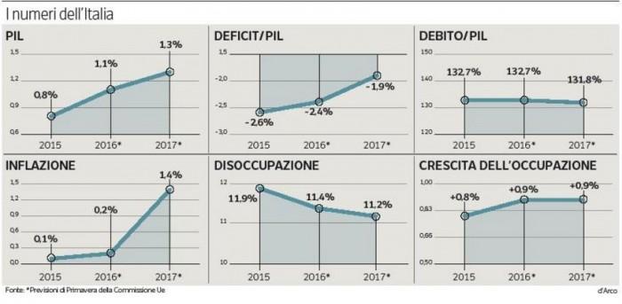 flessibilità, debito, deficit, italia