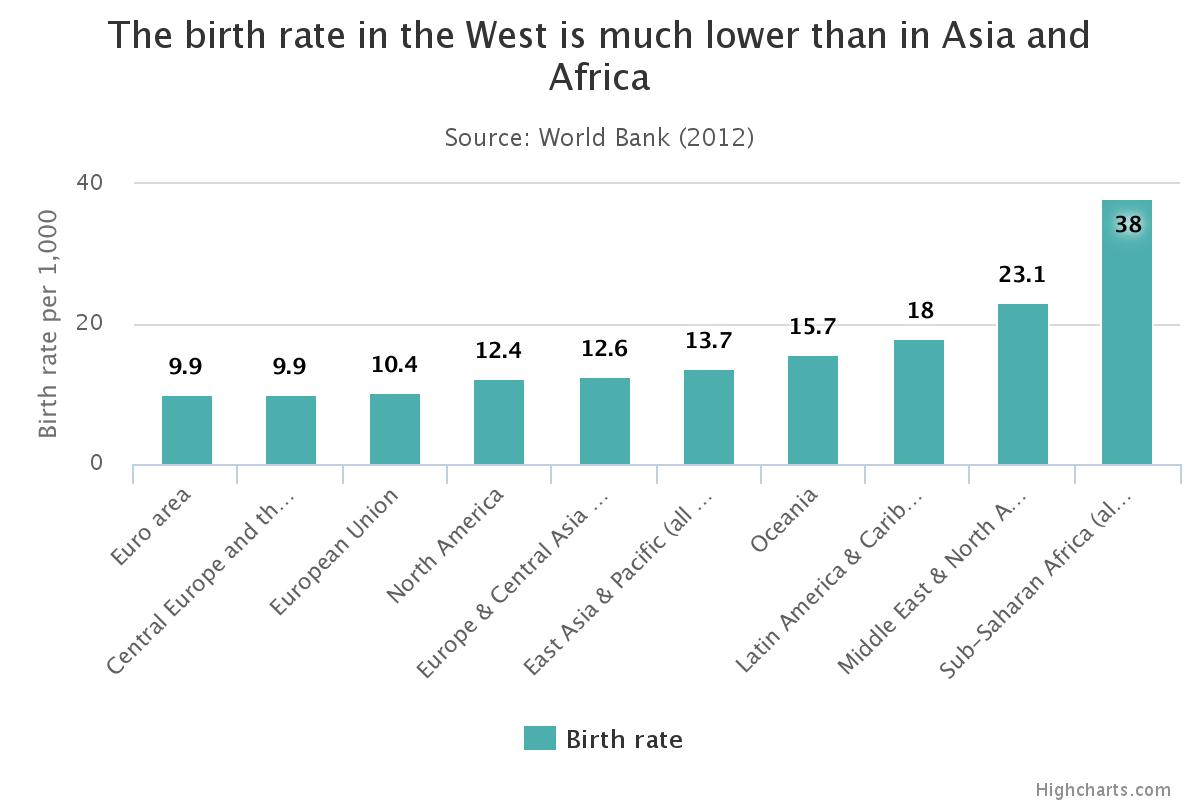 popolazione mondiale , istogrammi con i tassi di nascita
