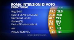 Sondaggi Roma e Milano, per IPR e Tecn� pareggio Sala-Parisi, Marchini in partita per sfidare la Raggi