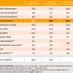 sondaggi Movimento 5 Stelle, tabella con percentuali e nomi dei partiti