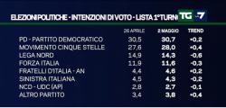 Sondaggi centrodestra, � crisi  per Lega e Forza Italia per EMG