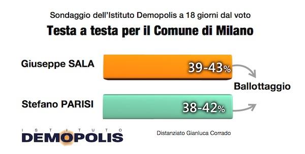 sondaggi comunali, milano