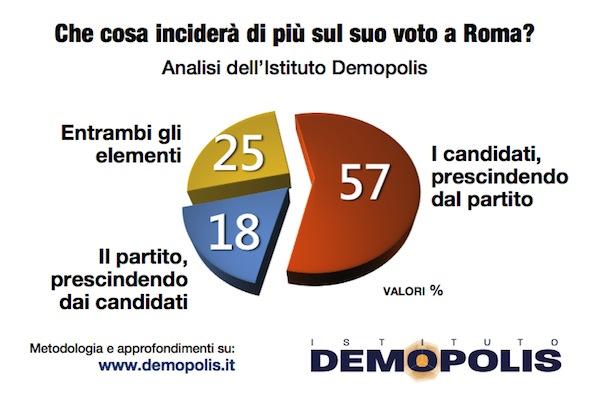 sondaggi comunali, roma, voto