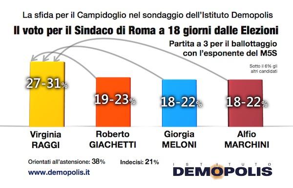 sondaggi comunali, roma