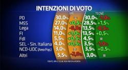 Sondaggi elettorali, per IPR sale il centrodestra, anche al ballottaggio