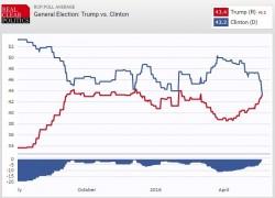 Elezioni USA: Trump agguanta la Clinton nei sondaggi