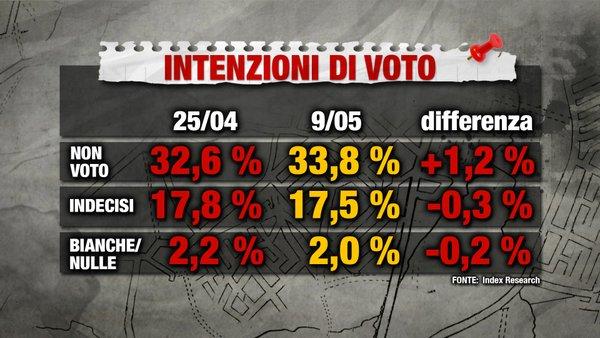 sondaggi m5s intenzioni di voto affluenza