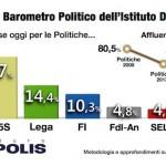 sondaggi m5s, partiti