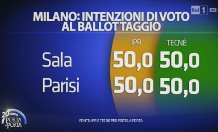 Sondaggi Milano