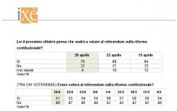 Sondaggi referendum costituzionale: per Ix� � testa a testa