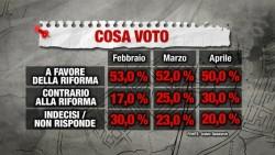 Sondaggi Referendum Costituzionale: secondo Index un italiano su 2 � favorevole alla riforma