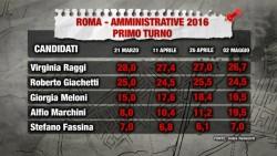 Sondaggi Roma: la rincorsa di Marchini che aggancia la Meloni, secondo Index Research