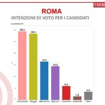 sondaggi roma candidati