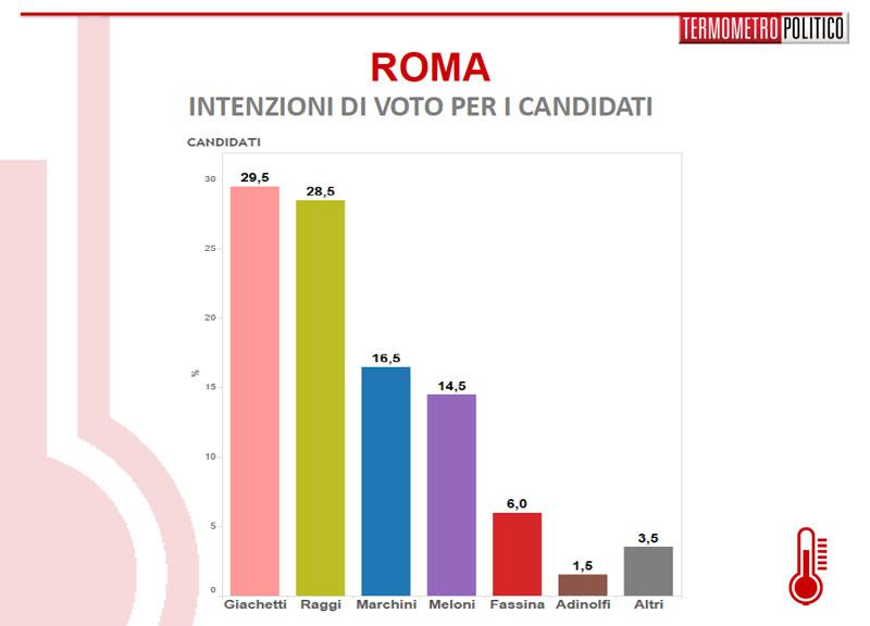 Roma, Raggi avanti nei sondaggi. Meloni seconda, poi Giachetti tallonato da Marchini