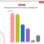 sondaggi roma, intenzioni votosondaggi roma, intenzioni voto