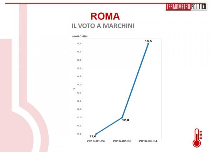 sondaggi roma marchini