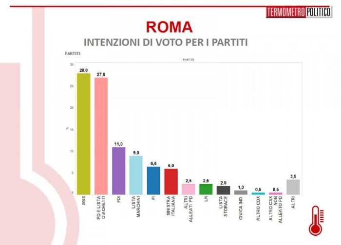 sondaggi roma partiti
