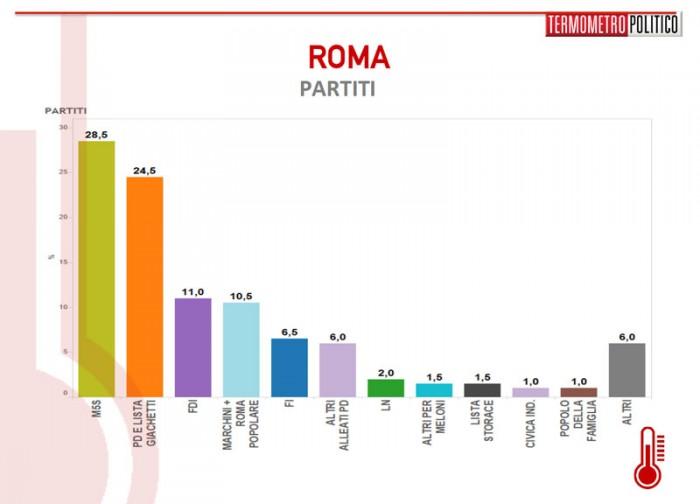 sondaggi roma, partiti