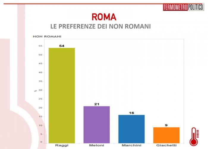 sondaggi roma, preferenze