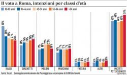 Sondaggi Roma: la Raggi spopola tra i giovani