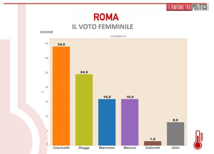 sondaggi roma, voto femminile