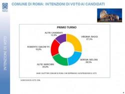 Sondaggi Roma: secondo Piepoli � sfida Marchini-Meloni per un posto al ballottaggio
