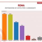 sondaggi roma