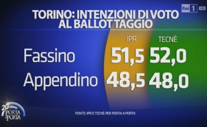 Sondaggi Torino