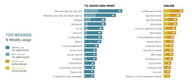 top brands, siti più cliccati, portali d'informazione