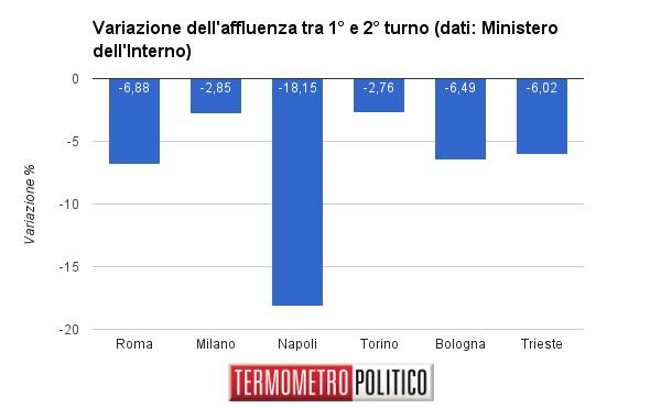 Comunali - Roma e Torino al M5S: dura sconfitta per il PD