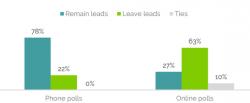 Brexit: i sondaggi online hanno funzionato meglio