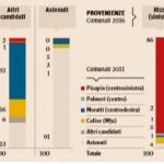 comunali Milano, infografica con colori delle diverse coalizioni