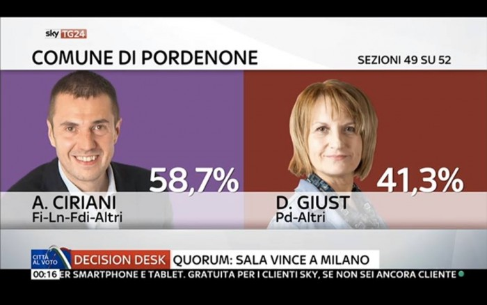 diretta risultati ballottaggi pordenone