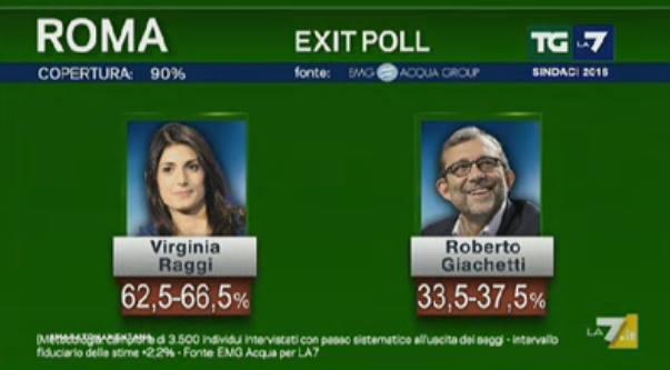 diretta risultati ballottaggi roma