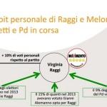 elezioni comunali roma analisi swg raggi