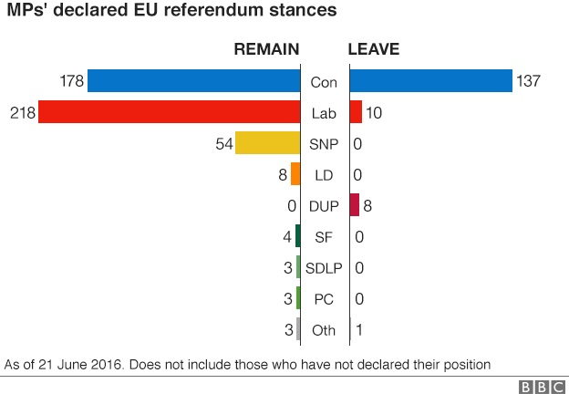 referendum brexit intenzioni di voto parlamentari