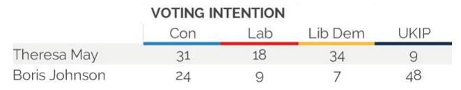 sondaggi brexit, referendum brexit, nuovo primo ministro inglese