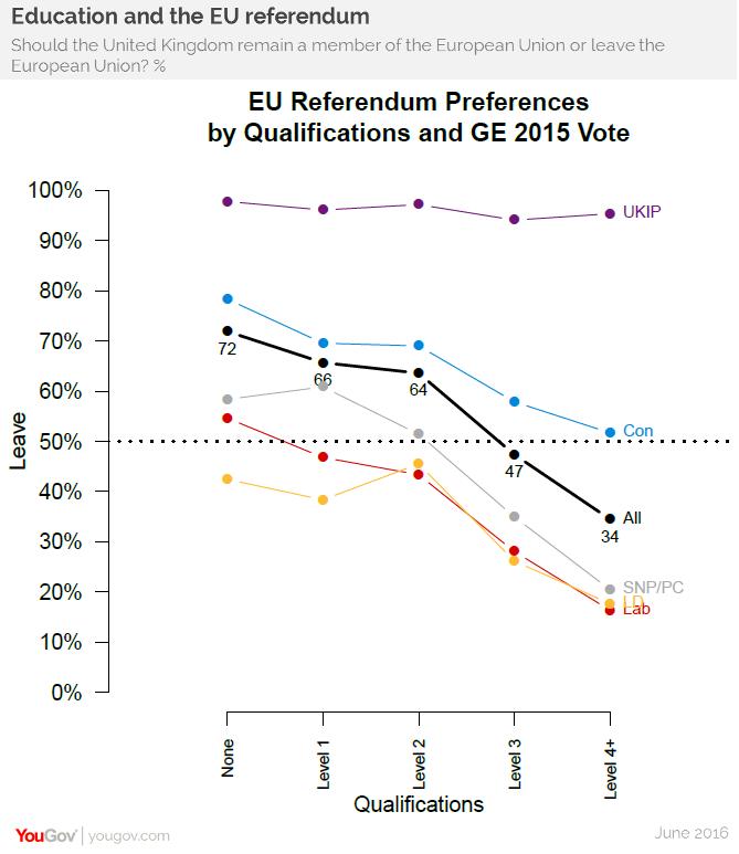 referendum brexit sondaggi elettorali intenzioni di voto yougov
