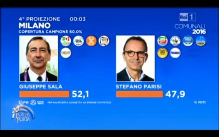 risultati diretta ballottaggi milano