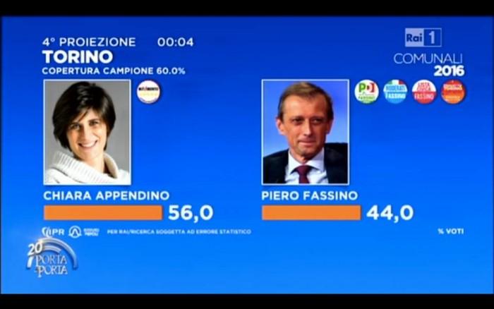 risultati diretta ballottaggi torino