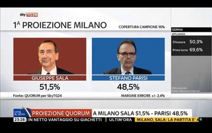 risultati diretta comunali ballottaggi milano